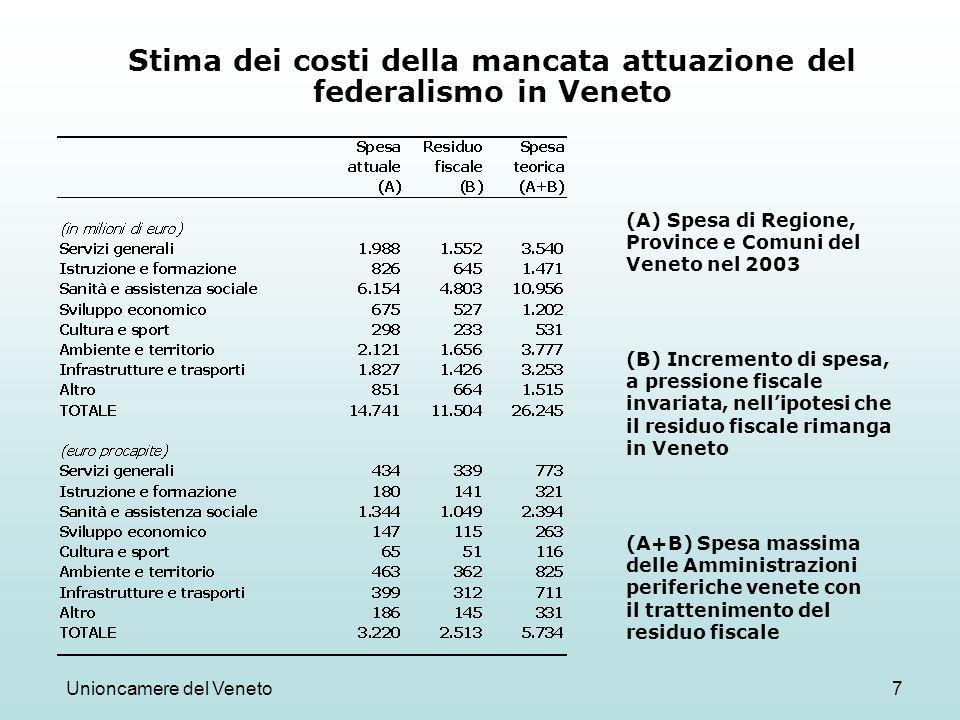 Unioncamere del Veneto7 Stima dei costi della mancata attuazione del federalismo in Veneto (A) Spesa di Regione, Province e Comuni del Veneto nel 2003 (B) Incremento di spesa, a pressione fiscale invariata, nellipotesi che il residuo fiscale rimanga in Veneto (A+B) Spesa massima delle Amministrazioni periferiche venete con il trattenimento del residuo fiscale