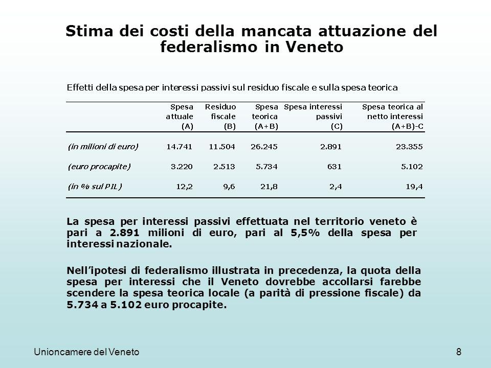 Unioncamere del Veneto8 Stima dei costi della mancata attuazione del federalismo in Veneto La spesa per interessi passivi effettuata nel territorio veneto è pari a 2.891 milioni di euro, pari al 5,5% della spesa per interessi nazionale.