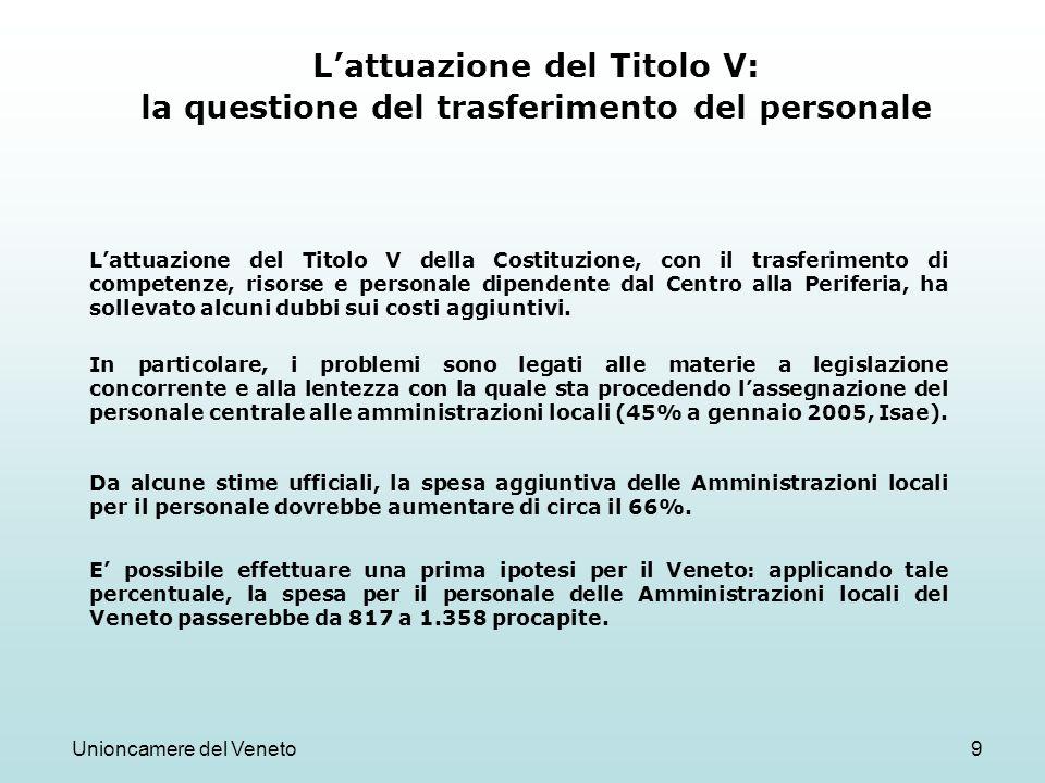 Unioncamere del Veneto9 Lattuazione del Titolo V: la questione del trasferimento del personale Lattuazione del Titolo V della Costituzione, con il tra
