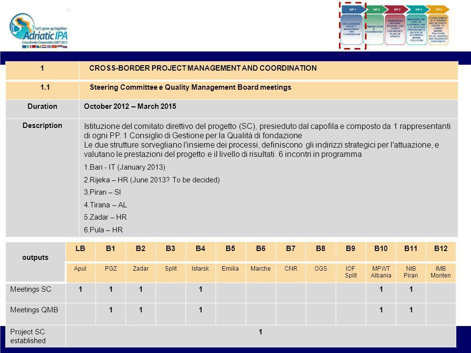 HAZADR Project Leader: Apulia Region Duration: 1.10.2012 – 31.03.2015 (30 months) WP1 – Coordinamento e gestione del progetto transfrontaliero 1.1Proj