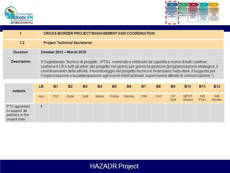 HAZADR Project 1CROSS-BORDER PROJECT MANAGEMENT AND COORDINATION 1.1Steering Committee e Quality Management Board meetings DurationOctober 2012 – Marc