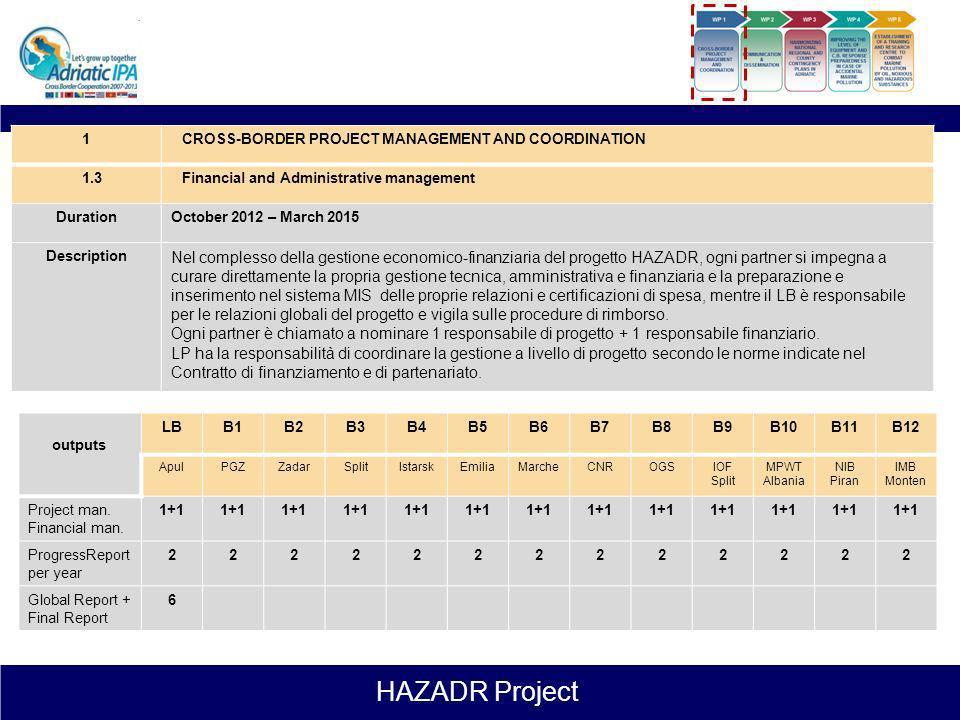 HAZADR Project 1CROSS-BORDER PROJECT MANAGEMENT AND COORDINATION 1.2Project Technical Secretariat DurationOctober 2012 – March 2015 Description Il Seg