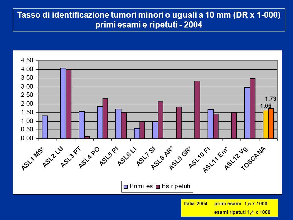 Tasso di identificazione tumori minori o uguali a 10 mm (DR x 1-000) primi esami e ripetuti - 2004 1,66 1,73 Italia 2004 primi esami 1,5 x 1000 esami ripetuti 1,4 x 1000