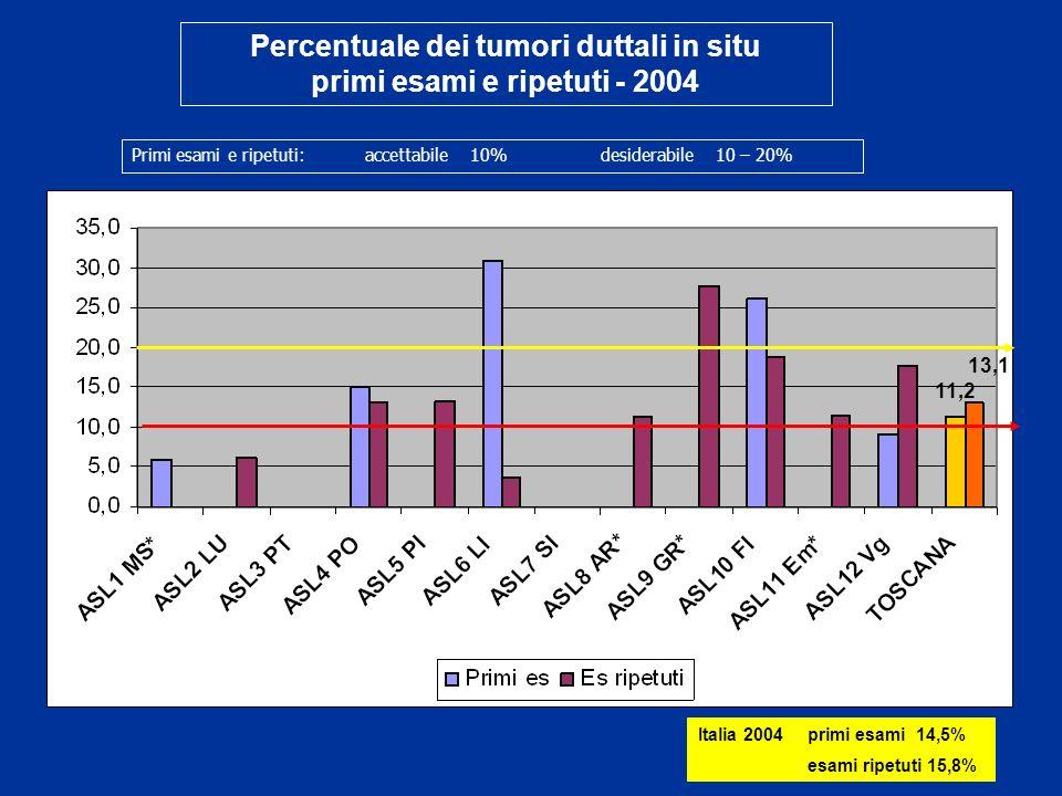 Percentuale dei tumori duttali in situ primi esami e ripetuti - 2004 Primi esami e ripetuti: accettabile 10% desiderabile 10 – 20% 11,2 13,1 Italia 2004 primi esami 14,5% esami ripetuti 15,8%