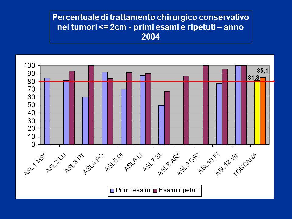 Percentuale di trattamento chirurgico conservativo nei tumori <= 2cm - primi esami e ripetuti – anno 2004 81,8 85,1