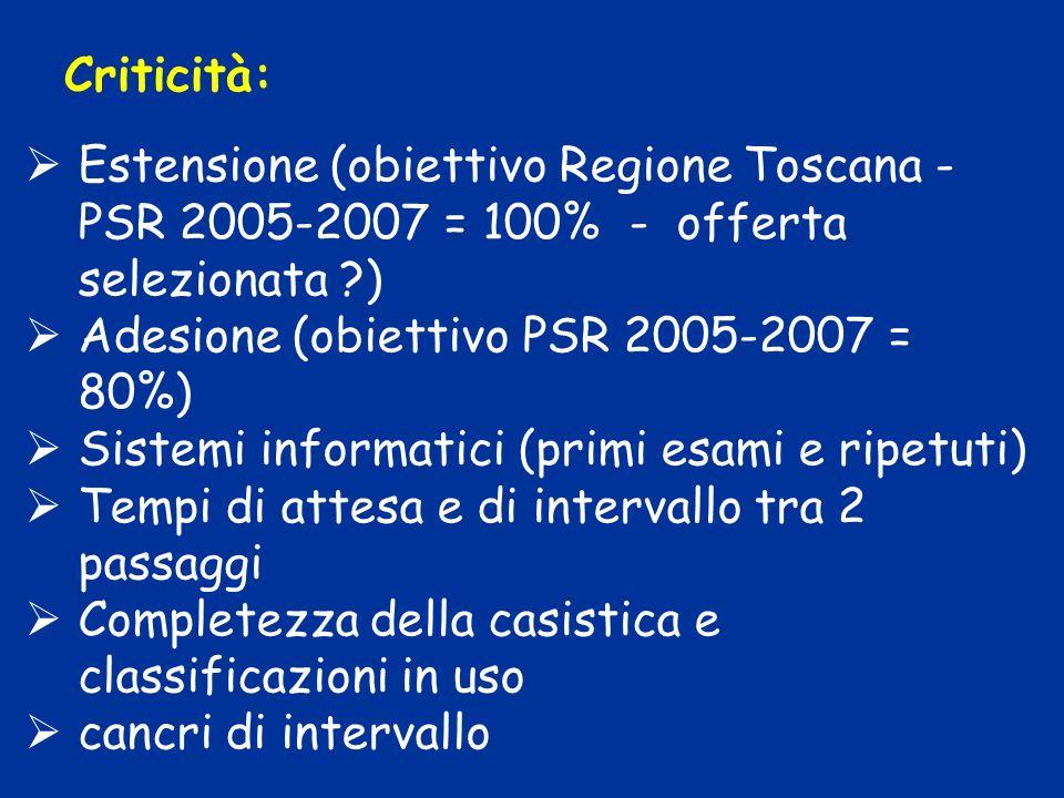 Criticità: Estensione (obiettivo Regione Toscana - PSR 2005-2007 = 100% - offerta selezionata ) Adesione (obiettivo PSR 2005-2007 = 80%) Sistemi informatici (primi esami e ripetuti) Tempi di attesa e di intervallo tra 2 passaggi Completezza della casistica e classificazioni in uso cancri di intervallo