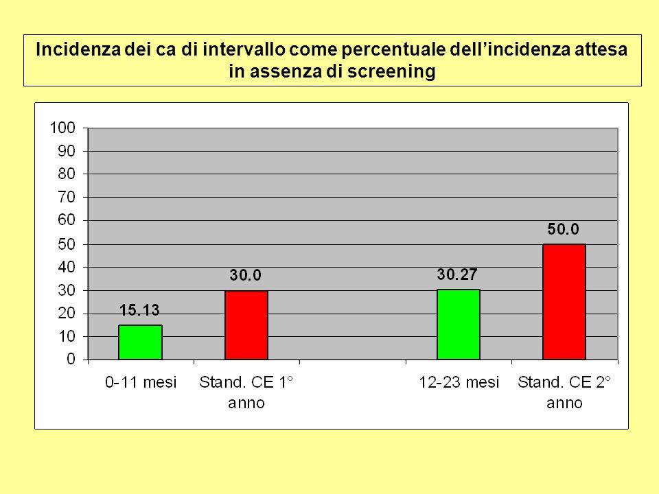 Incidenza dei ca di intervallo come percentuale dellincidenza attesa in assenza di screening