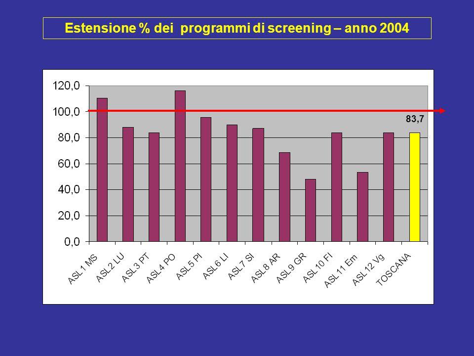 Estensione % dei programmi di screening – anno 2004 83,7