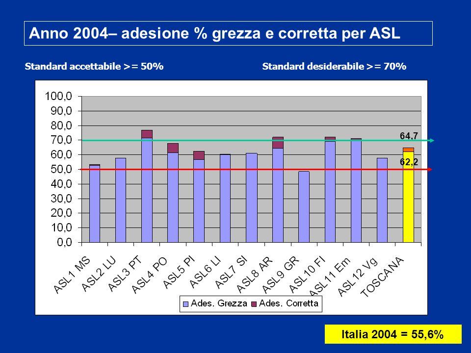 Anno 2004– adesione % grezza e corretta per ASL Standard accettabile >= 50%Standard desiderabile >= 70% Italia 2004 = 55,6% 62,2 64,7