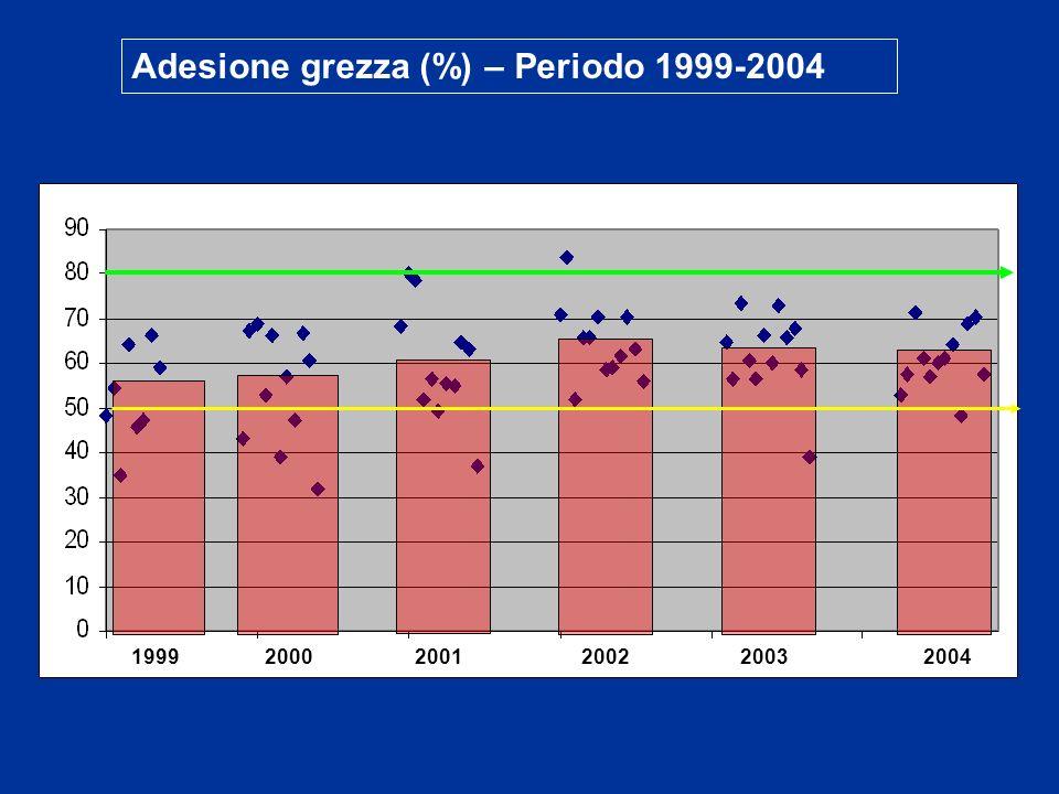 Adesione grezza (%) – Periodo 1999-2004 199920002001200220032004