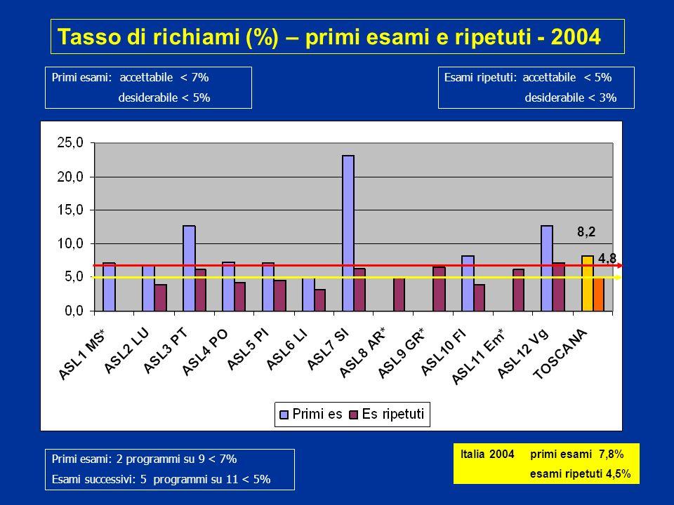 Tasso di richiami (%) – primi esami e ripetuti - 2004 Primi esami: 2 programmi su 9 < 7% Esami successivi: 5 programmi su 11 < 5% Esami ripetuti: accettabile < 5% desiderabile < 3% 8,2 4,8 Primi esami: accettabile < 7% desiderabile < 5% Italia 2004 primi esami 7,8% esami ripetuti 4,5%