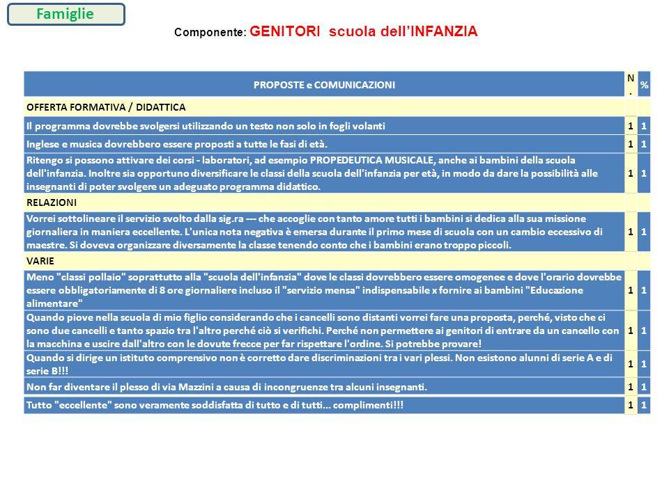 PROPOSTE e COMUNICAZIONI N.N. % OFFERTA FORMATIVA / DIDATTICA Il programma dovrebbe svolgersi utilizzando un testo non solo in fogli volanti11 Inglese