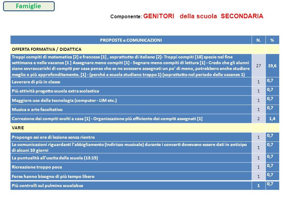 PROPOSTE e COMUNICAZIONIN.% OFFERTA FORMATIVA / DIDATTICA Troppi compiti di matematica [2] e francese [1], soprattutto di italiano [2]- Troppi compiti