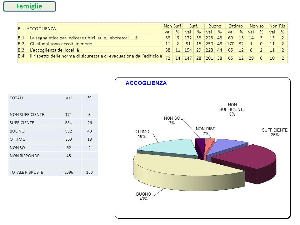 B - ACCOGLIENZA Non SuffSuff.BuonoOttimoNon soNon Ris val% % % % % % B.1 La segnaletica per indicare uffici, aule, laboratori, … è 3361723322343691314