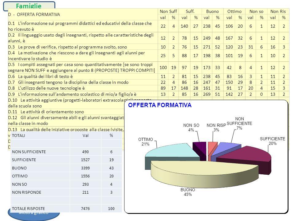 D - OFFERTA FORMATIVA Non SuffSuff.BuonoOttimoNon soNon Ris val% % % % % % D.1 Linformazione sui programmi didattici ed educativi della classe che ho