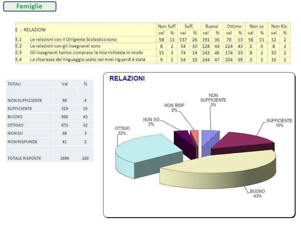 E - RELAZIONI Non SuffSuff.BuonoOttimoNon soNon Ris val% % % % % % E.1Le relazioni con il Dirigente Scolastico sono 5811137261913670135611122 E.2Le re