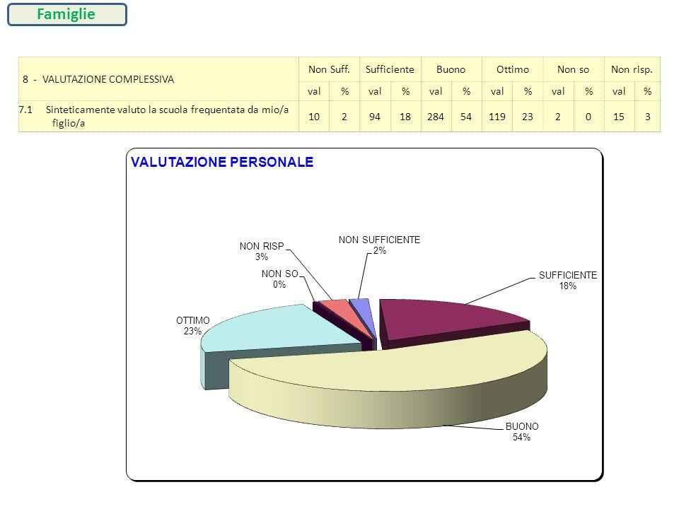 8 - VALUTAZIONE COMPLESSIVA Non Suff.SufficienteBuonoOttimoNon soNon risp. val% % % % % % 7.1 Sinteticamente valuto la scuola frequentata da mio/a fig