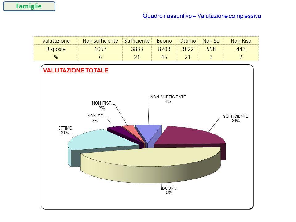 ValutazioneNon sufficienteSufficienteBuonoOttimoNon SoNon Risp Risposte1057383382033822598443 %621452132 Quadro riassuntivo – Valutazione complessiva