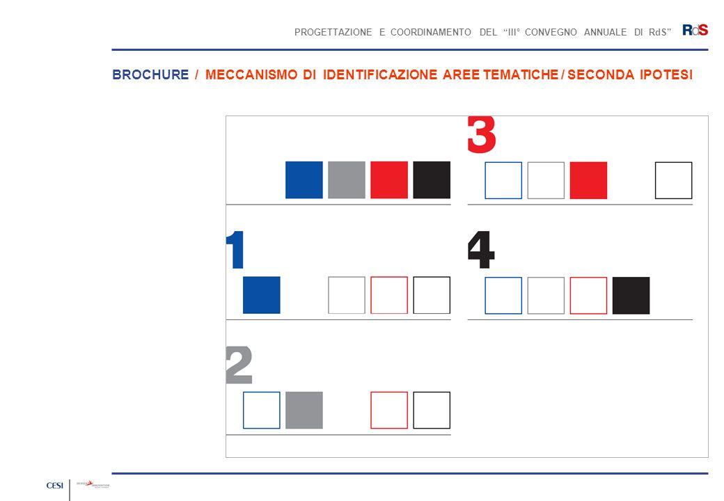 PROGETTAZIONE E COORDINAMENTO DEL III° CONVEGNO ANNUALE DI RdS BROCHURE / MECCANISMO DI IDENTIFICAZIONE AREE TEMATICHE / SECONDA IPOTESI