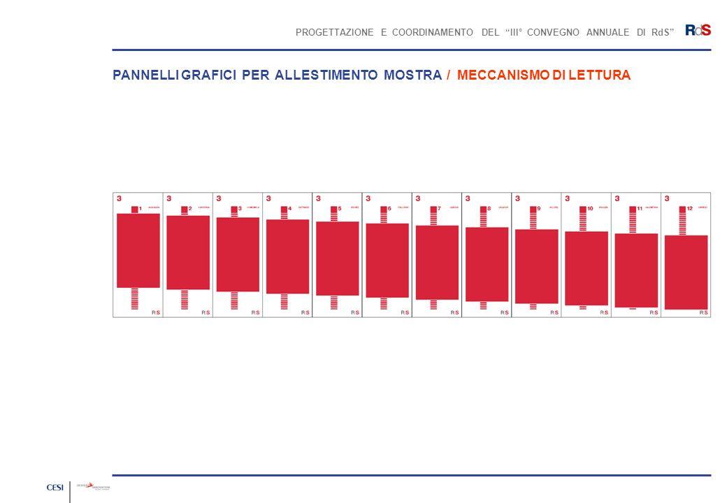 PROGETTAZIONE E COORDINAMENTO DEL III° CONVEGNO ANNUALE DI RdS PANNELLI GRAFICI PER ALLESTIMENTO MOSTRA / MECCANISMO DI LETTURA