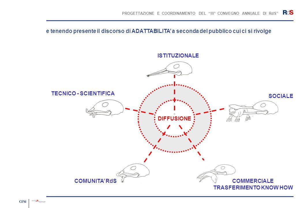 PROGETTAZIONE E COORDINAMENTO DEL III° CONVEGNO ANNUALE DI RdS BROCHURE / COPERTINA / SECONDA IPOTESI