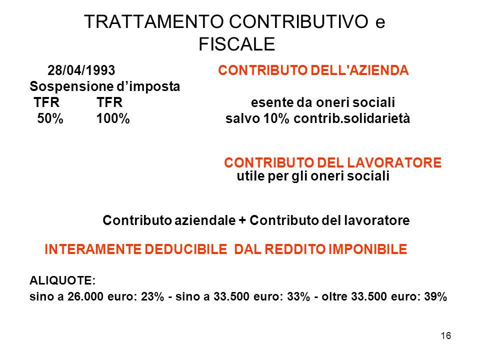 16 TRATTAMENTO CONTRIBUTIVO e FISCALE 28/04/1993 CONTRIBUTO DELL'AZIENDA Sospensione dimposta TFR TFR esente da oneri sociali 50% 100% salvo 10% contr