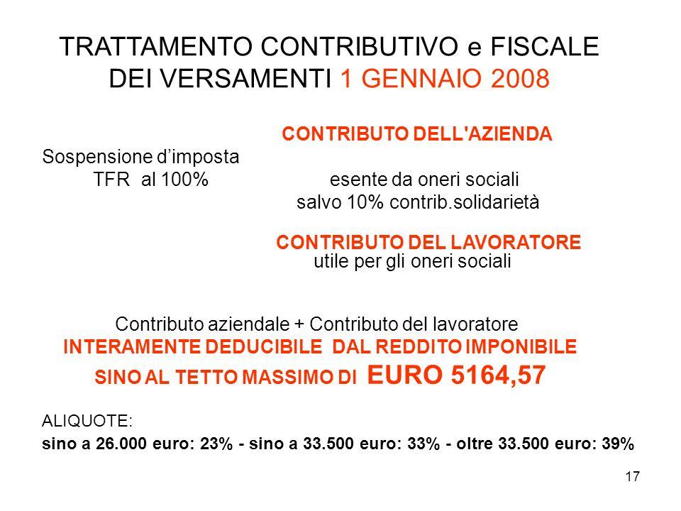 17 CONTRIBUTO DELL'AZIENDA Sospensione dimposta TFR al 100% esente da oneri sociali salvo 10% contrib.solidarietà CONTRIBUTO DEL LAVORATORE utile per