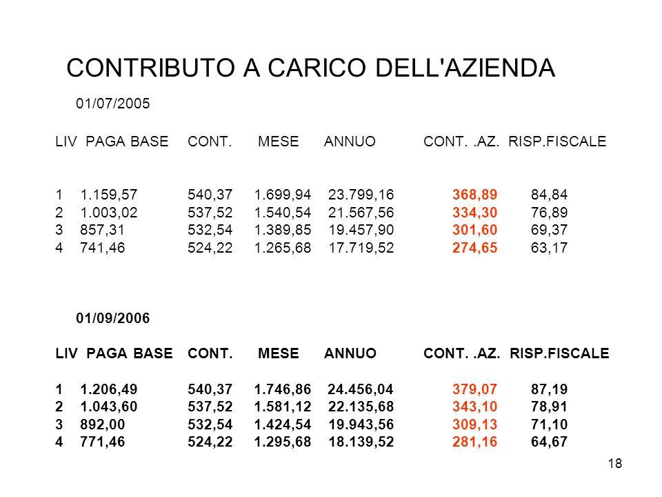 18 CONTRIBUTO A CARICO DELL'AZIENDA 01/07/2005 LIV PAGA BASE CONT. MESE ANNUO CONT..AZ. RISP.FISCALE 1 1.159,57 540,37 1.699,94 23.799,16 368,89 84,84