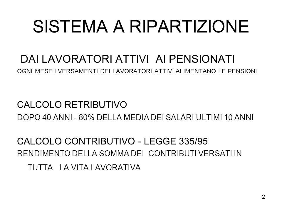 3 ESEMPI DI CALCOLO CONTRIBUTIVO rivalutazione: CONTRIBUTI + PIL nominale es.