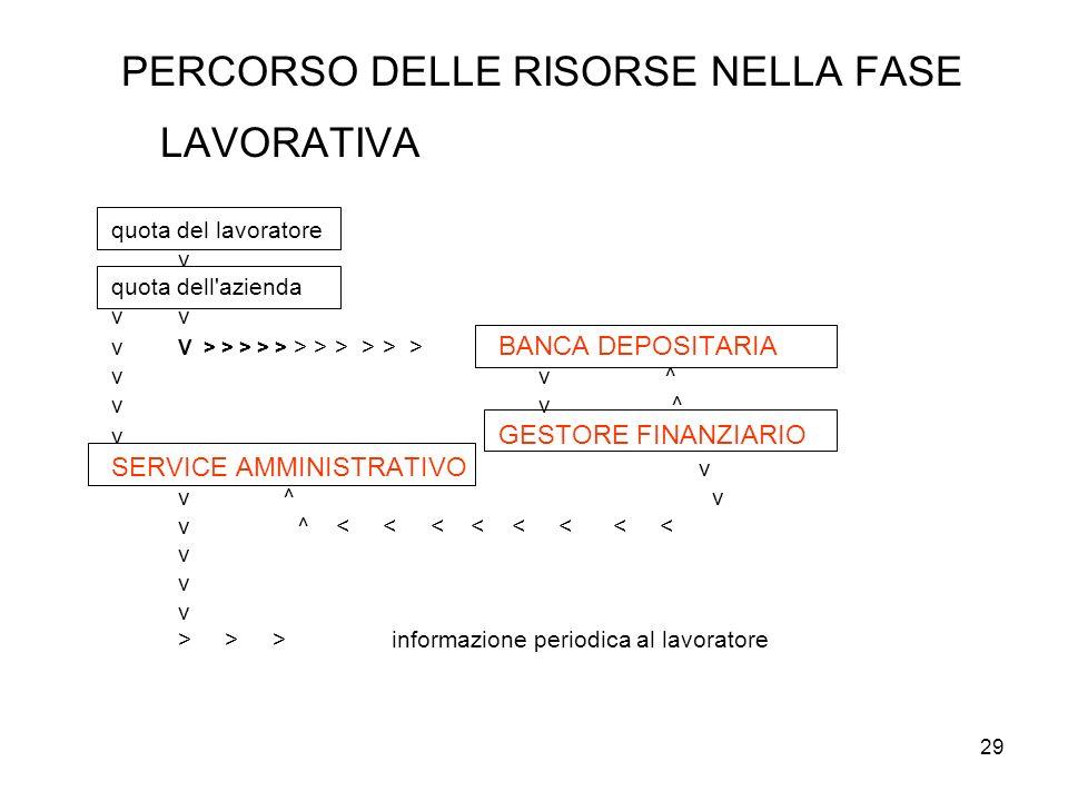 29 PERCORSO DELLE RISORSE NELLA FASE LAVORATIVA quota del lavoratore v quota dell'azienda v v v V > > > > > > > > > > > BANCA DEPOSITARIA v v ^ v GEST