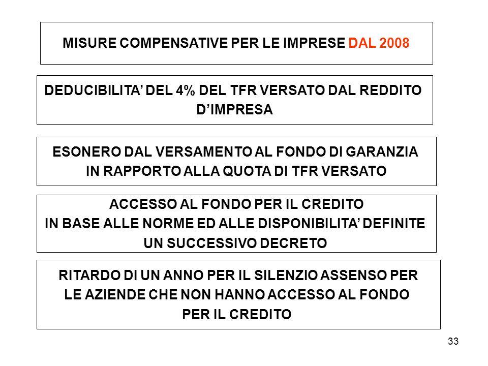 33 MISURE COMPENSATIVE PER LE IMPRESE DAL 2008 DEDUCIBILITA DEL 4% DEL TFR VERSATO DAL REDDITO DIMPRESA ESONERO DAL VERSAMENTO AL FONDO DI GARANZIA IN
