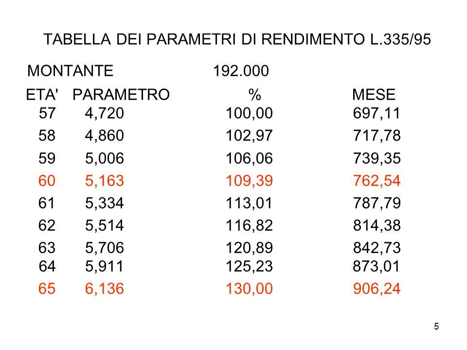 6 NORME SUL TFR Salario lordo (ccnl) diviso 13,5 (meno 0,5 fiscalizzazione On.Soc.) (metodo rapido) Salario lordo (CCNL) X 6,91 % CALCOLO DEL RENDIMENTO: 75% DEL FOI – (INDICE PREZZI AL CONSUMO PER LE FAMIGLIE DI OPERAI ED IMPIEGATI) + 1,5 75% DEL FOI 2005: 1,9 1,42 + 1,50 = totale2,92 75% DEL FOI 1983: 12,8 9,60 + 1,50 = totale 11,10