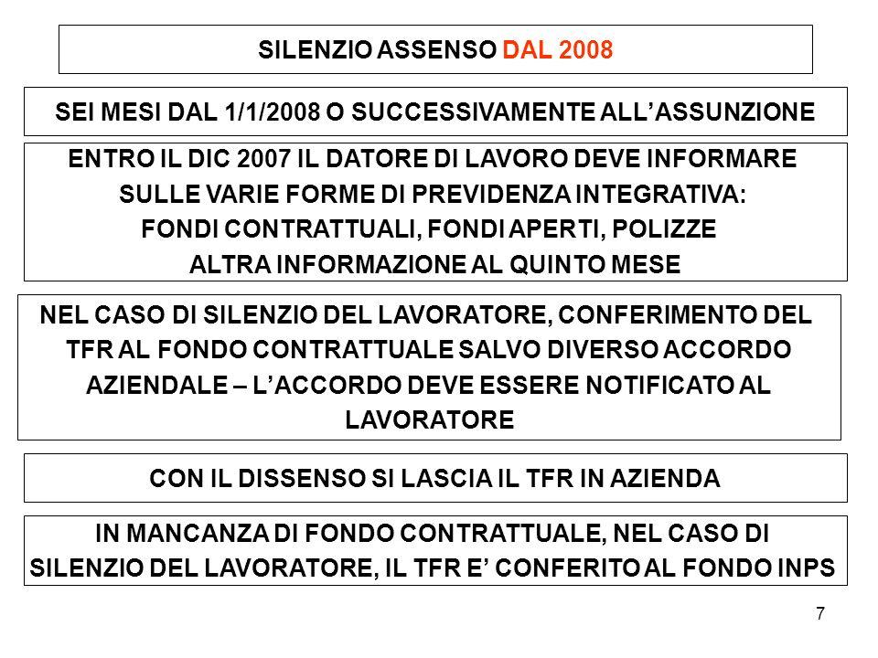 8 Procedure del silenzio assenso DOPO IL 2008 LAVORATORE SILENZIO ASSENSO FONDI REGIONALI FONDI CONTRATTUALI FONDI REGOLAMENTARI FONDI COOPERAZIONE FONDI APERTI POLIZZE DISSENSO SENZA FONDO CONTRATTUALE FONDO INPS