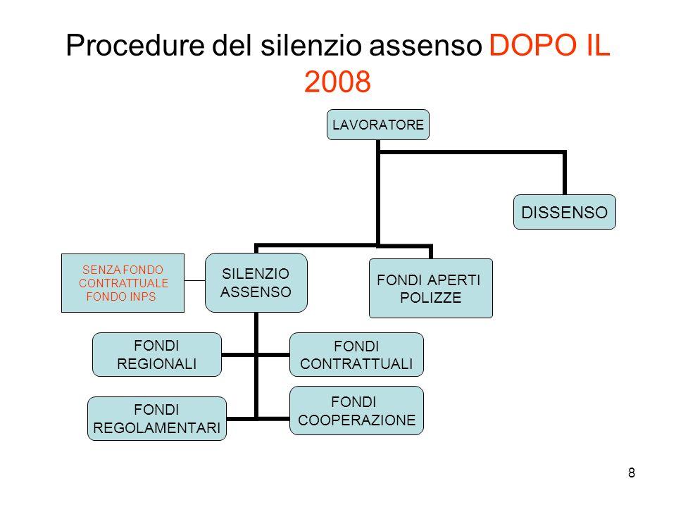 8 Procedure del silenzio assenso DOPO IL 2008 LAVORATORE SILENZIO ASSENSO FONDI REGIONALI FONDI CONTRATTUALI FONDI REGOLAMENTARI FONDI COOPERAZIONE FO