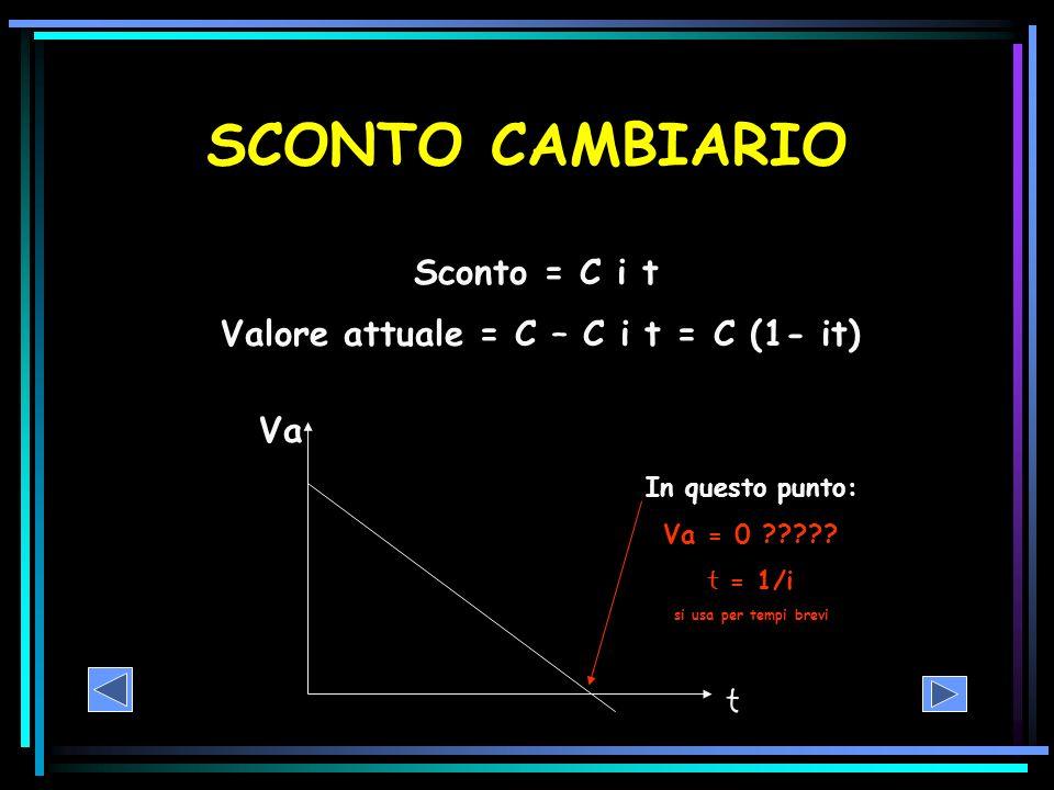SCONTO CAMBIARIO Sconto = C i t Valore attuale = C – C i t = C (1- it) Va t In questo punto: Va = 0 ????? t = 1/i si usa per tempi brevi