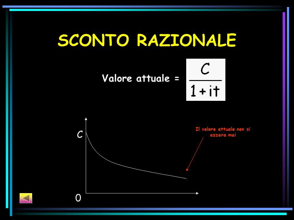 SCONTO RAZIONALE Valore attuale = 0 C Il valore attuale non si azzera mai