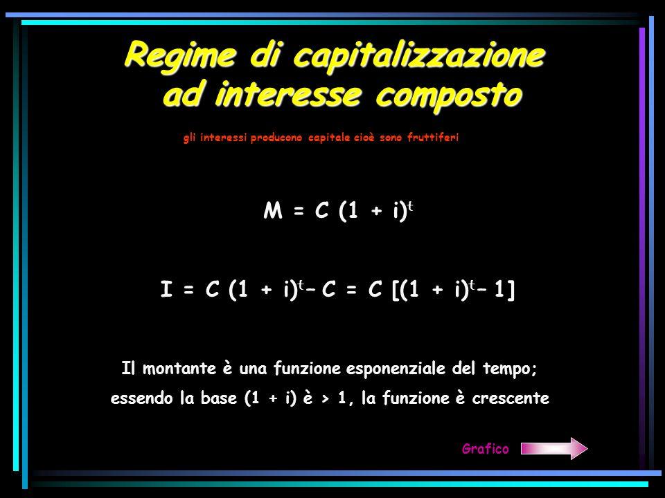Regime di capitalizzazione ad interesse composto gli interessi producono capitale cioè sono fruttiferi M = C (1 + i) t I = C (1 + i) t – C = C [(1 + i