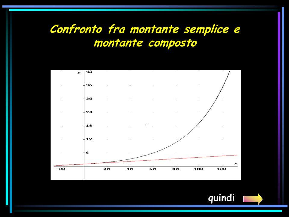 Confronto fra montante semplice e montante composto quindi