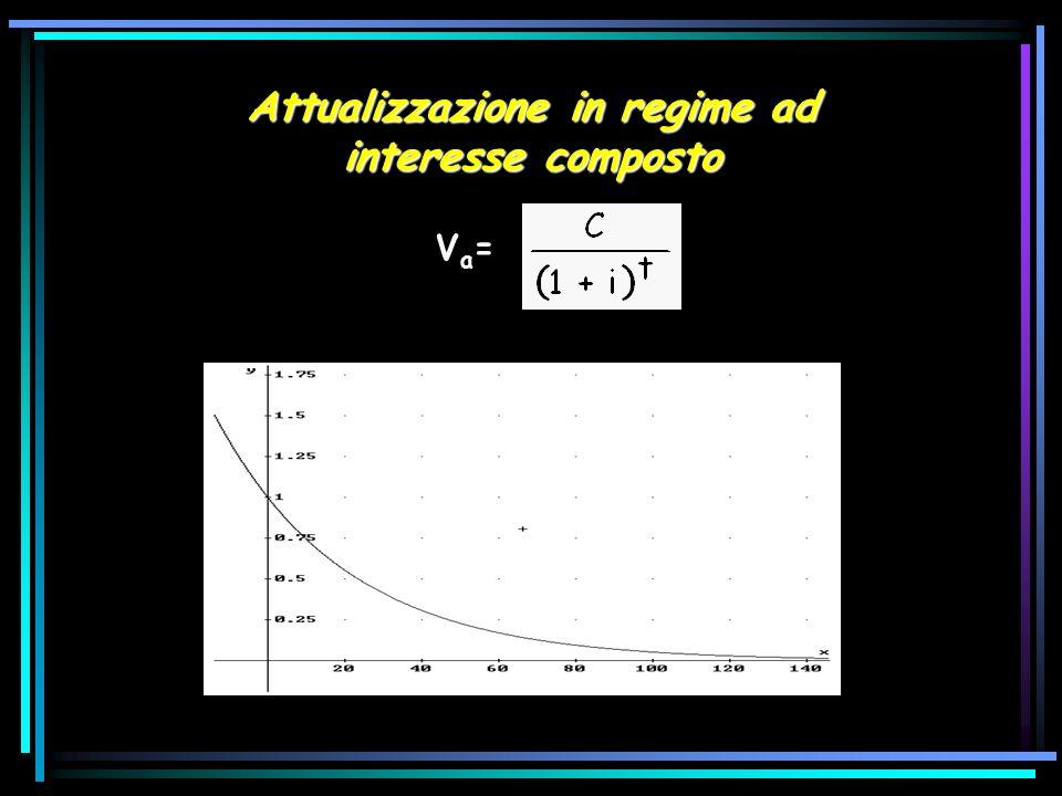 Attualizzazione in regime ad interesse composto V a =