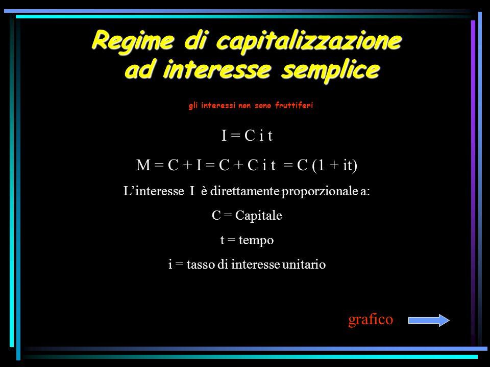 Regime di capitalizzazione ad interesse semplice I = C i t M = C + I = C + C i t = C (1 + it) Linteresse I è direttamente proporzionale a: C = Capital
