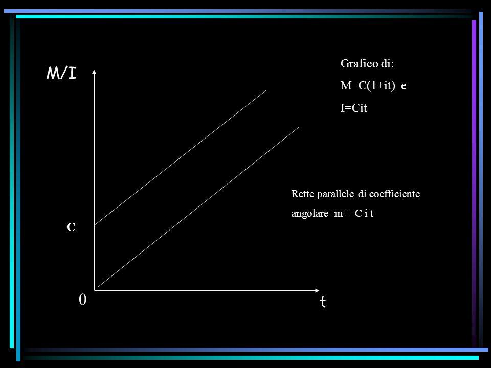 M/I t 0 C Grafico di: M=C(1+it) e I=Cit Rette parallele di coefficiente angolare m = C i t