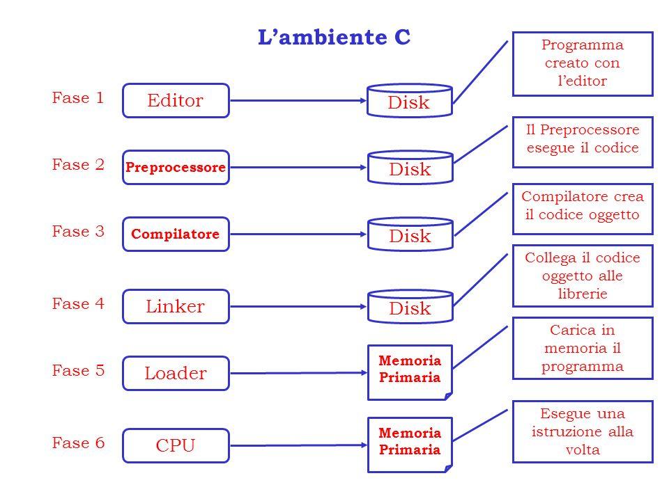 Lambiente C Editor Disk Fase 1 Programma creato con leditor Preprocessore Fase 2 Disk Il Preprocessore esegue il codice Compilatore Fase 3 Disk Compil