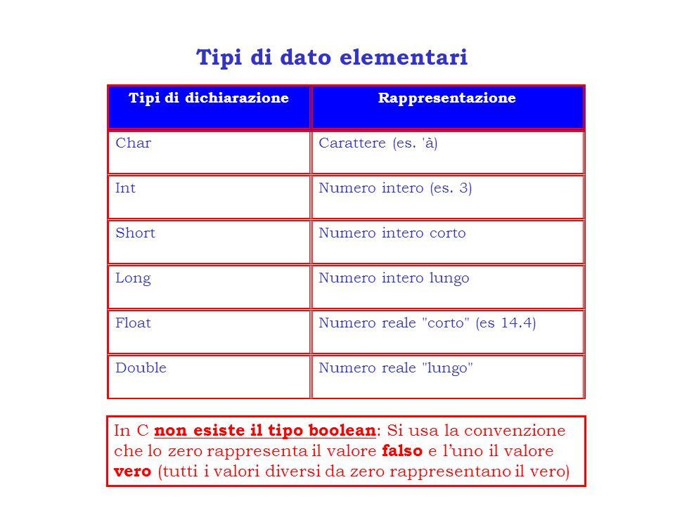 Tipi di dato elementari Tipi di dichiarazioneRappresentazione CharCarattere (es. 'à) IntNumero intero (es. 3) ShortNumero intero corto LongNumero inte