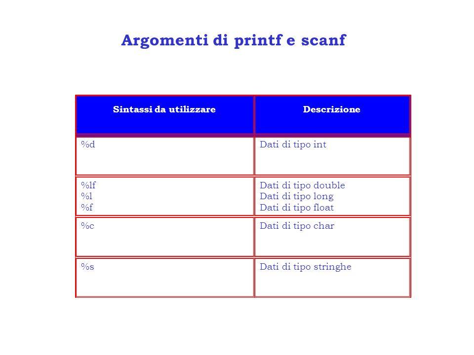 Argomenti di printf e scanf Sintassi da utilizzareDescrizione %dDati di tipo int %lf %l %f Dati di tipo double Dati di tipo long Dati di tipo float %c