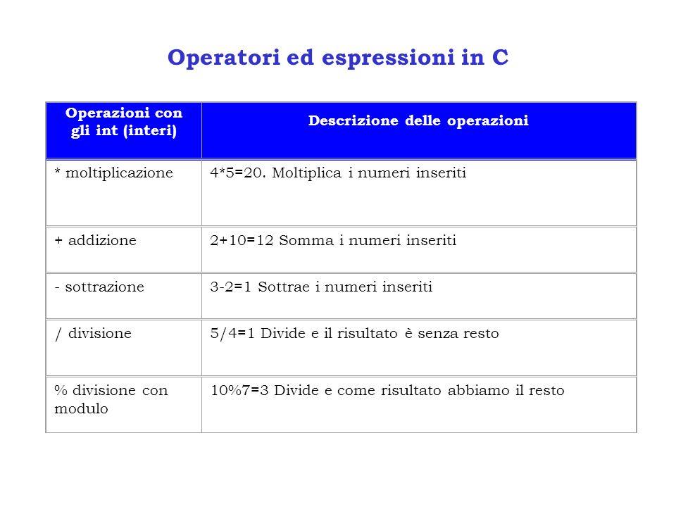 Operatori ed espressioni in C Operazioni con gli int (interi) Descrizione delle operazioni * moltiplicazione4*5=20. Moltiplica i numeri inseriti + add