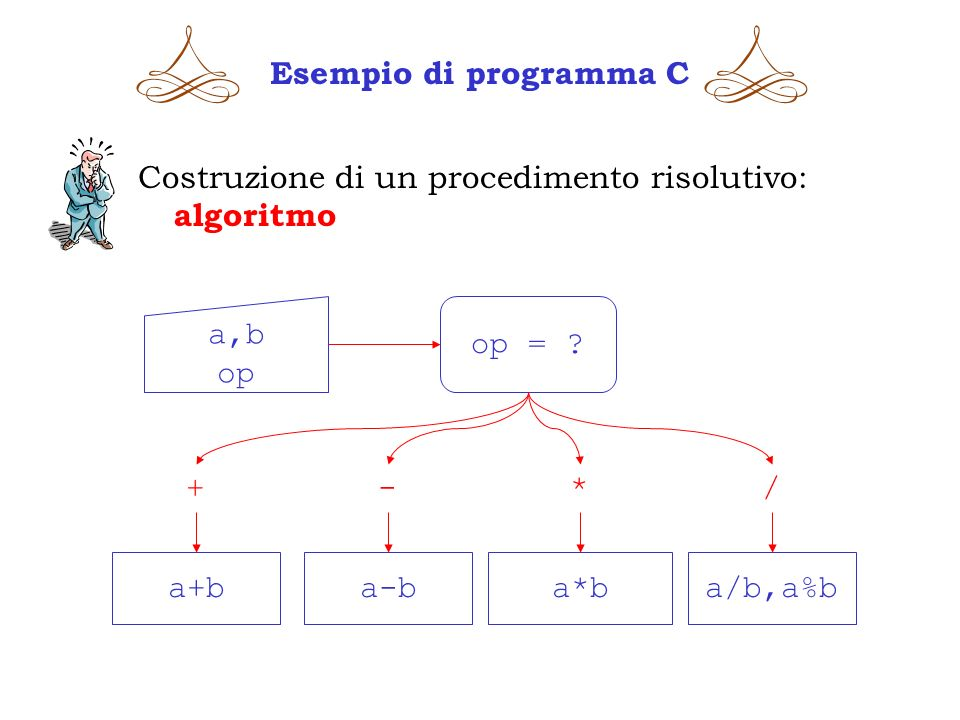 Esempio di programma C Costruzione di un procedimento risolutivo: algoritmo a,b op op = ? a+ba-ba*ba/b,a%b +-*/