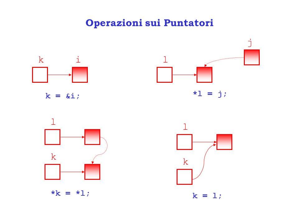 Operazioni sui Puntatori ki k = &i; l j *l = j; l k k = l; *k = *l; l k