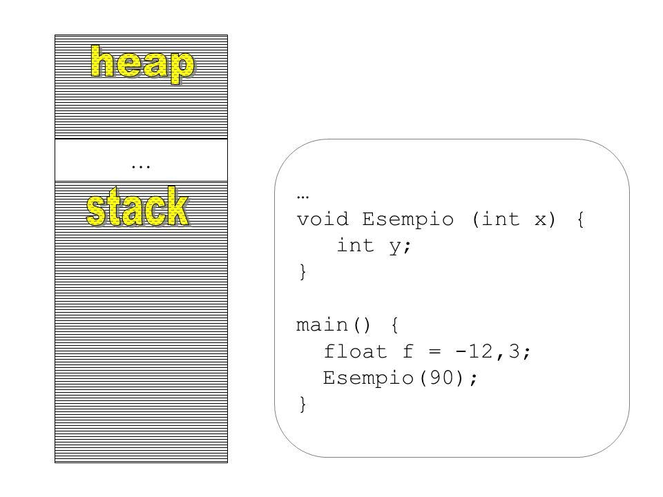 … … void Esempio (int x) { int y; } main() { float f = -12,3; Esempio(90); }
