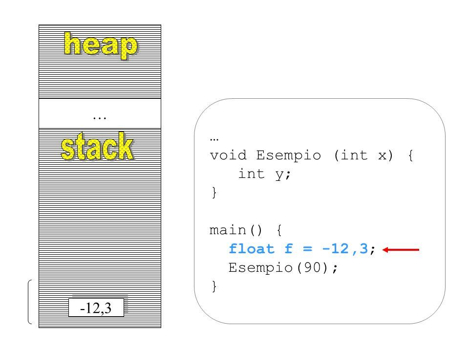 … … void Esempio (int x) { int y; } main() { float f = -12,3; Esempio(90); } -12,3
