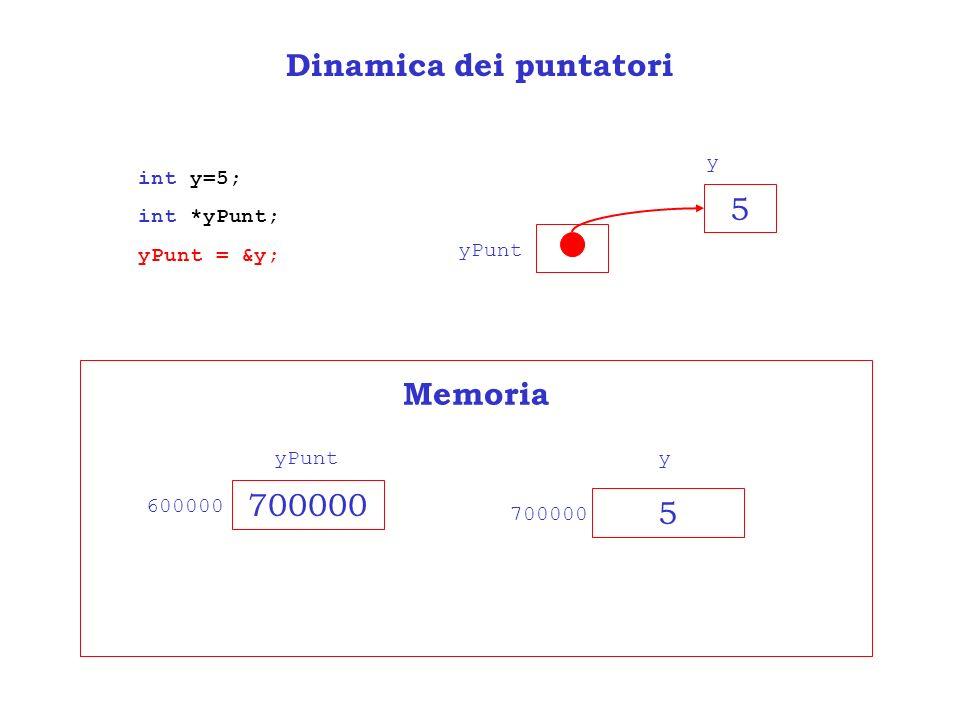 Dinamica dei puntatori int y=5; int *yPunt; yPunt = &y; 5 yPunt y 700000 5 yyPunt 700000 600000 Memoria